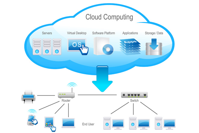 Cloud Computing Setup And Support in and near Estero Florida